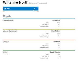 North Wiltshire Constituency Results 2019